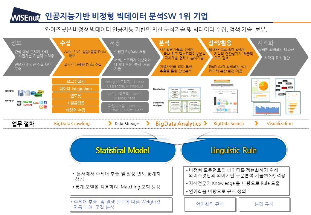 인공지능기반 비정형 빅데이터 분석SW 1위 기업 와이즈넛은 비정형 빅데이터 인공지능 기반의 최신 분석기술 및 빅데이터 수집, 검색 기술 보유.