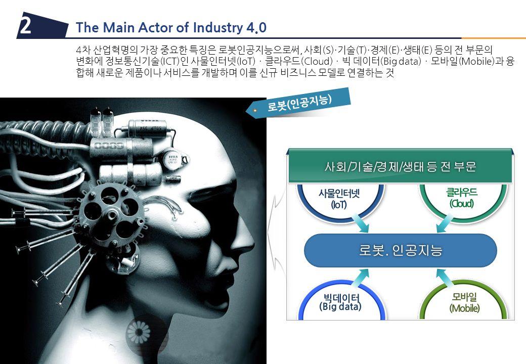 The Main Actor of Industry 4.0 2 로봇(인공지능) 4차 산업혁명의 가장 중요한 특징은 로봇인공지능으로써, 사회(S)·기술(T)·경제(E)·생태(E) 등의 전 부문의 변화에 정보통신기술(ICT)인 사물인터넷(IoT)ㆍ클라우드(Cloud)ㆍ빅 데이터(Big data)ㆍ모바일(Mobile)과 융 합해 새로운 제품이나 서비스를 개발하며 이를 신규 비즈니스 모델로 연결하는 것