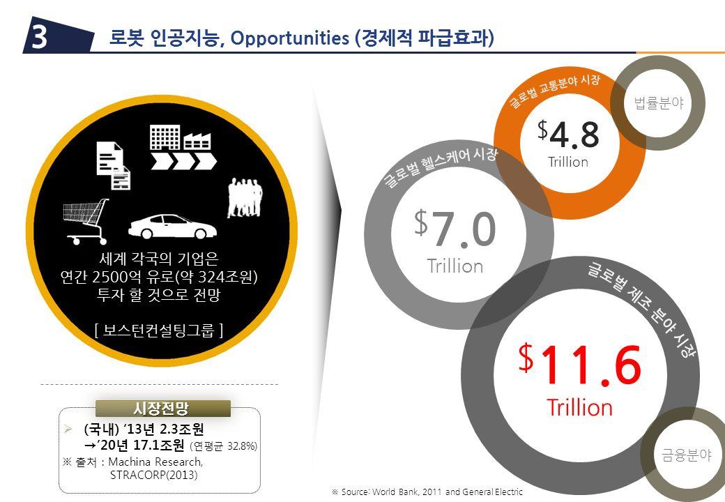 로봇 인공지능, Opportunities (경제적 파급효과) 3 $ 4.8 Trillion $ 7.0 Trillion $ 11.6 Trillion ※ Source: World Bank, 2011 and General Electric 세계 각국의 기업은 연간 2500억 유로(약 324조원) 투자 할 것으로 전망 [ 보스턴컨설팅그룹 ] 금융분야 법률분야 r 시장전망  (국내) '13년 2.3조원 →'20년 17.1조원 (연평균 32.8%) ※ 출처 : Machina Research, STRACORP(2013)