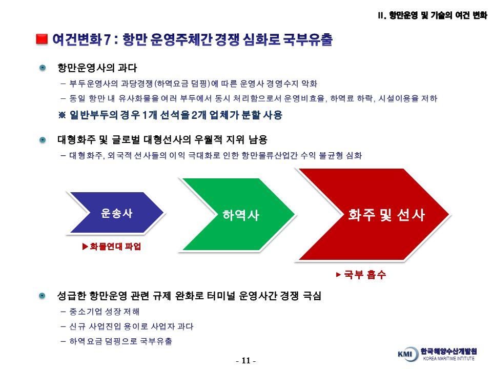 KOREA MARITIME INTITUTE - 11 -
