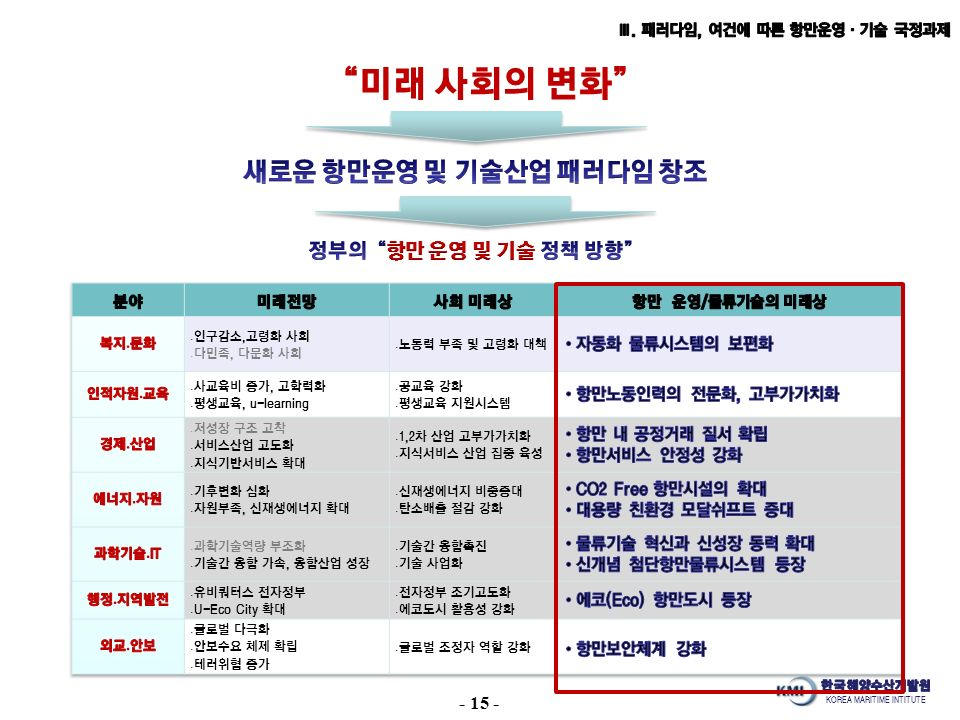 KOREA MARITIME INTITUTE 미래 사회의 변화 - 15 -