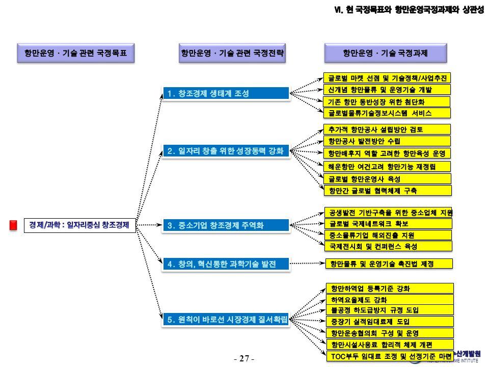 KOREA MARITIME INTITUTE - 27 -