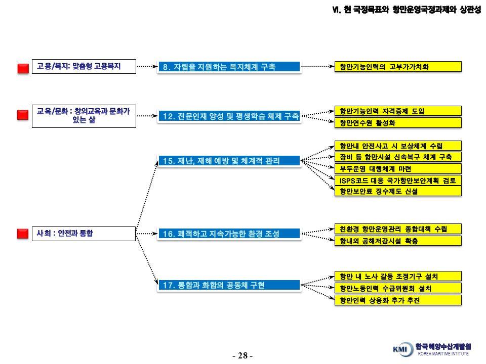 KOREA MARITIME INTITUTE - 28 -