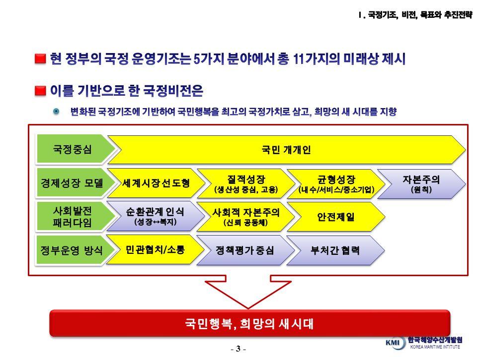 KOREA MARITIME INTITUTE - 3 -
