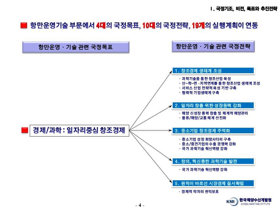 KOREA MARITIME INTITUTE - 4 -