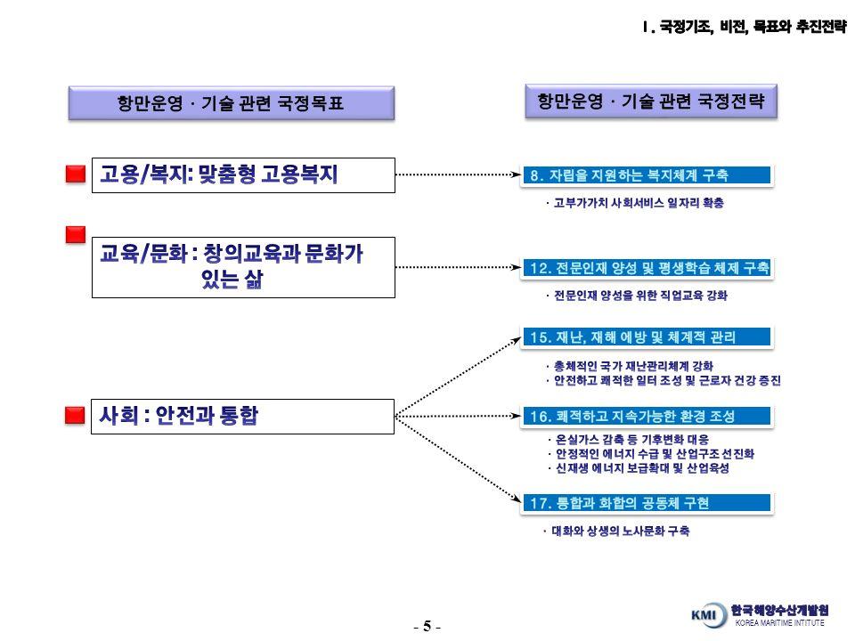 KOREA MARITIME INTITUTE - 5 -