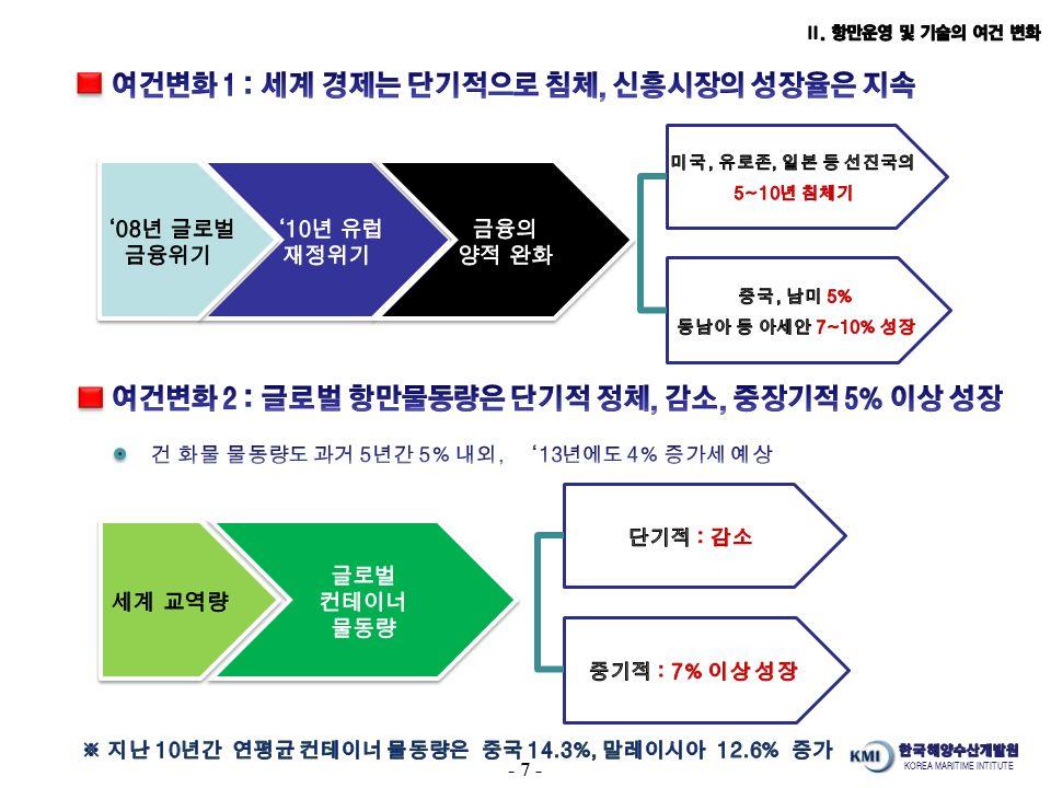 KOREA MARITIME INTITUTE - 7 -