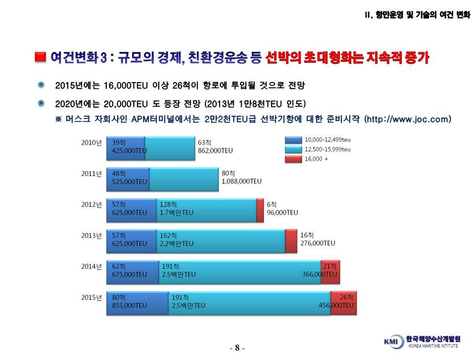 KOREA MARITIME INTITUTE - 8 -