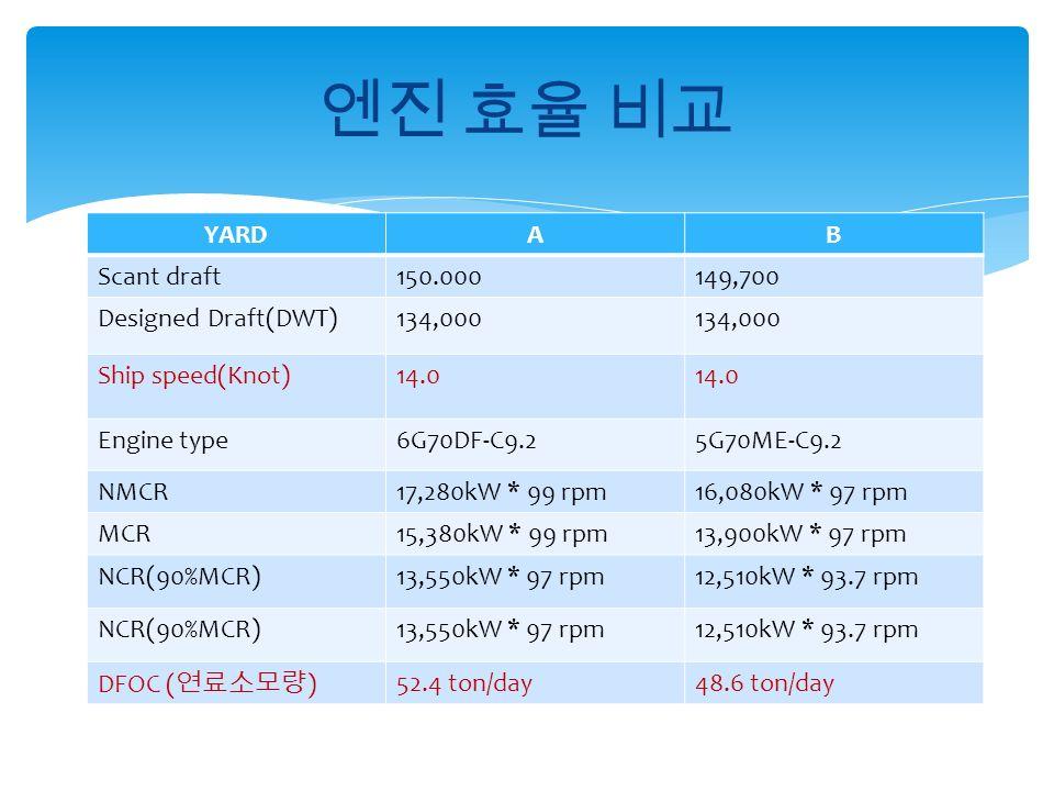 YARDAB Scant draft150.000149,700 Designed Draft(DWT)134,000 Ship speed(Knot)14.0 Engine type6G70DF-C9.25G70ME-C9.2 NMCR17,280kW * 99 rpm16,080kW * 97 rpm MCR15,380kW * 99 rpm13,900kW * 97 rpm NCR(90%MCR)13,550kW * 97 rpm12,510kW * 93.7 rpm NCR(90%MCR)13,550kW * 97 rpm12,510kW * 93.7 rpm DFOC ( 연료소모량 ) 52.4 ton/day48.6 ton/day 엔진 효율 비교