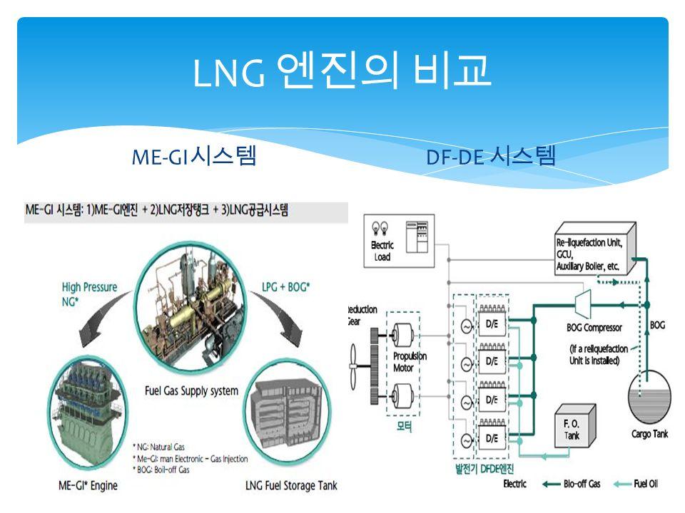 LNG 엔진의 비교 ME-GI 시스템 DF-DE 시스템