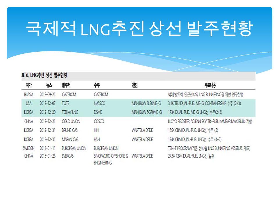 국제적 LNG 추진 상선 발주현황