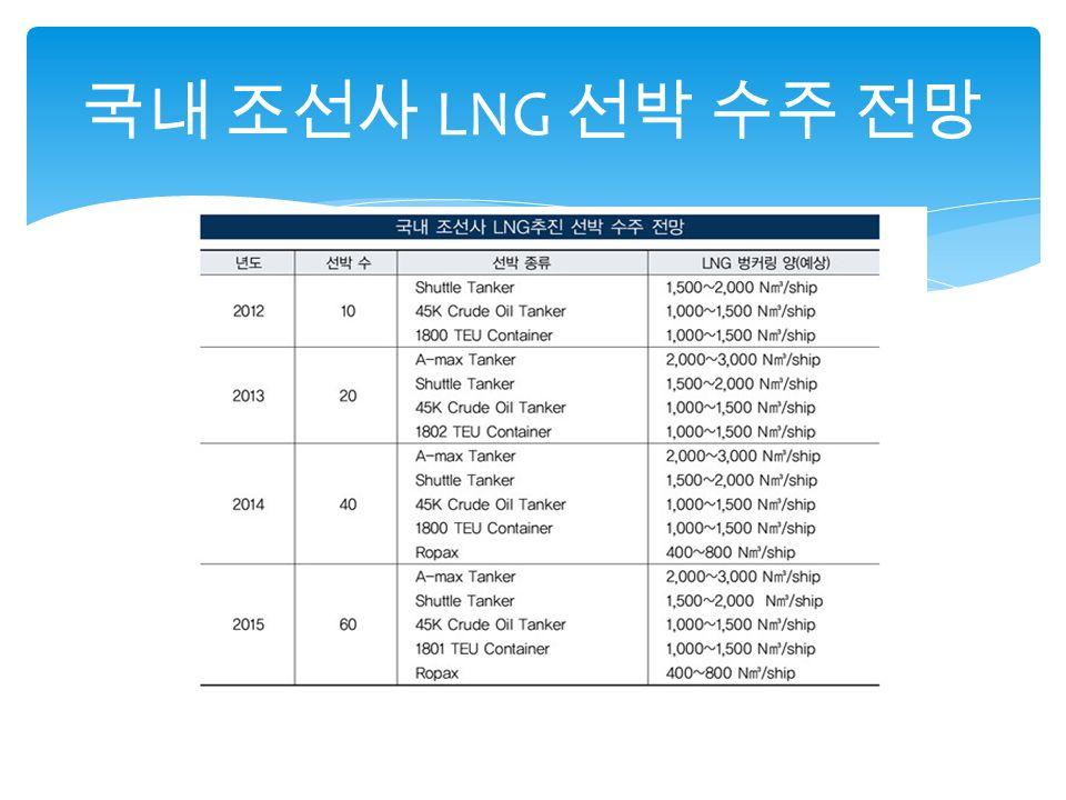 국내 조선사 LNG 선박 수주 전망