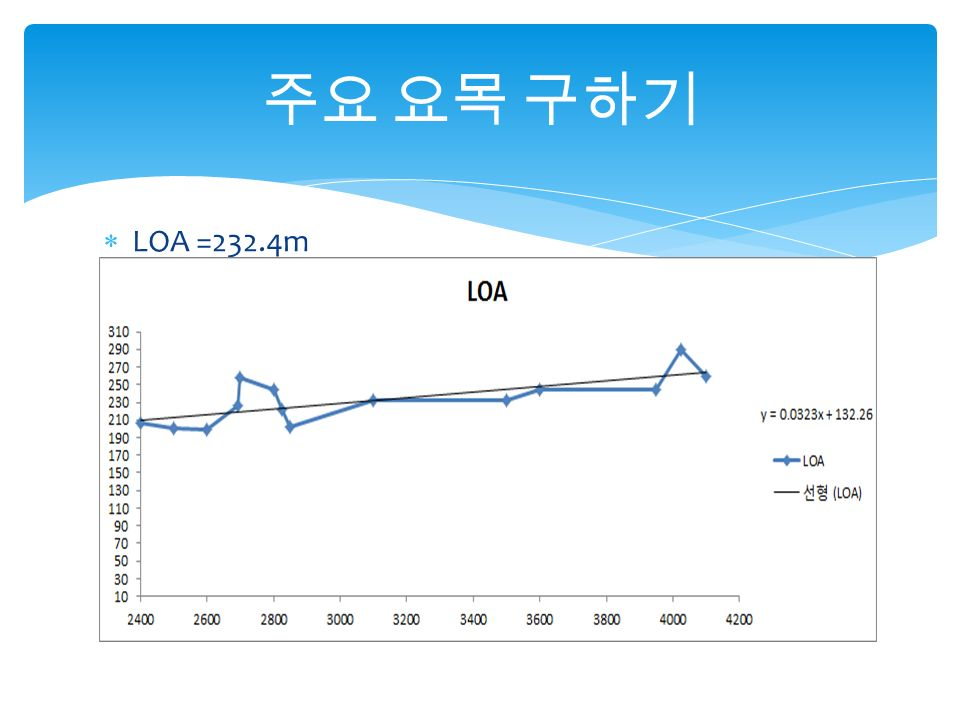  LOA =232.4m 주요 요목 구하기