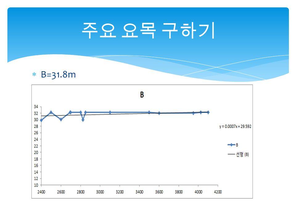  B=31.8m 주요 요목 구하기