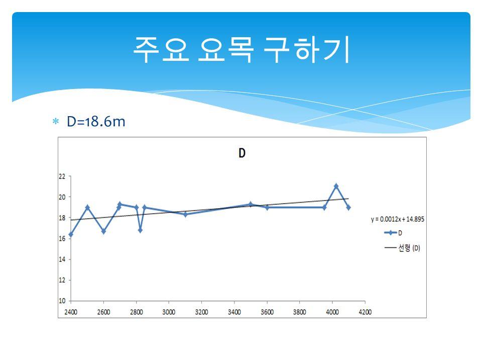  D=18.6m 주요 요목 구하기