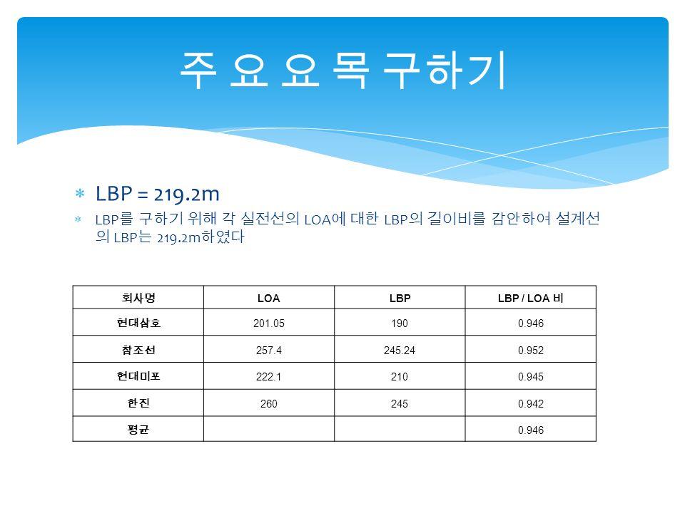  LBP = 219.2m  LBP 를 구하기 위해 각 실전선의 LOA 에 대한 LBP 의 길이비를 감안하여 설계선 의 LBP 는 219.2m 하였다 주 요 요 목 구하기 회사명 LOALBP LBP / LOA 비 현대삼호 201.051900.946 참조선 257.4245.240.952 현대미포 222.12100.945 한진 2602450.942 평균 0.946