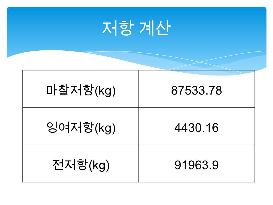마찰저항 (kg) 87533.78 잉여저항 (kg) 4430.16 전저항 (kg)91963.9 저항 계산