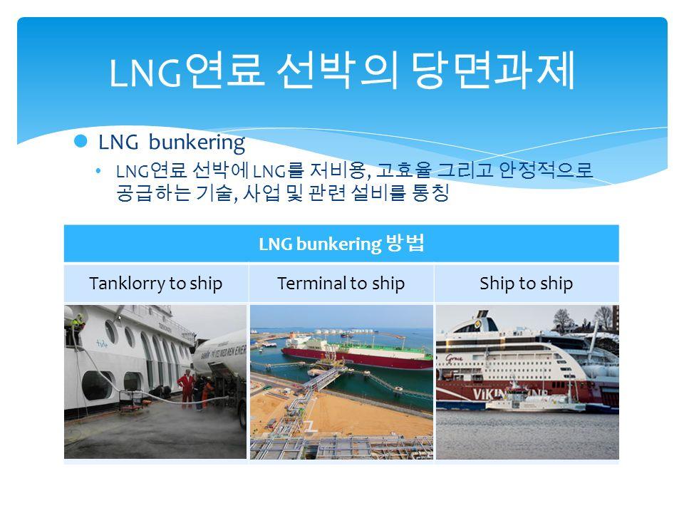 LNG bunkering LNG 연료 선박에 LNG 를 저비용, 고효율 그리고 안정적으로 공급하는 기술, 사업 및 관련 설비를 통칭 LNG 연료 선박의 당면과제 LNG bunkering 방법 Tanklorry to shipTerminal to shipShip to ship