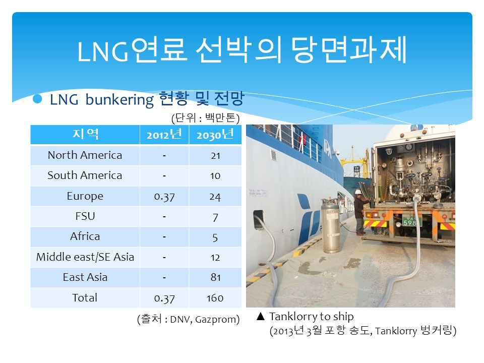 LNG 연료 선박의 당면과제 지 역지 역 2012 년 2030 년 North America-21 South America-10 Europe0.3724 FSU-7 Africa-5 Middle east/SE Asia-12 East Asia-81 Total0.37160 ▲ Tanklorry to ship (2013 년 3 월 포항 송도, Tanklorry 벙커링 ) ( 출처 : DNV, Gazprom) ( 단위 : 백만톤 ) LNG bunkering 현황 및 전망