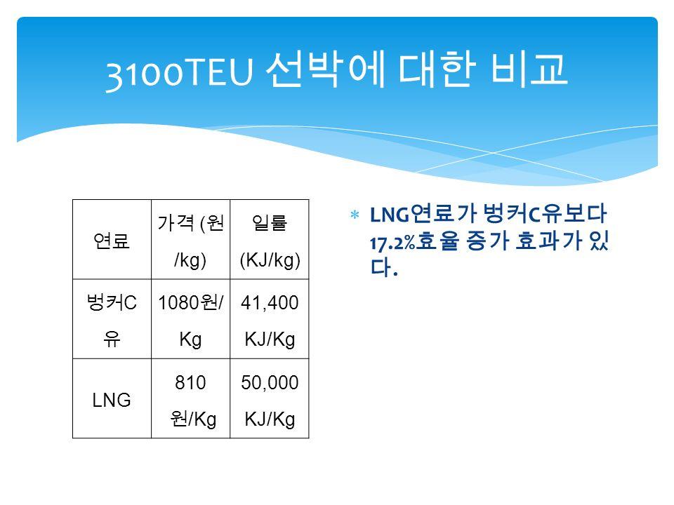 3100TEU 선박에 대한 비교 연료 가격 ( 원 /kg) 일률 (KJ/kg) 벙커 C 유 1080 원 / Kg 41,400 KJ/Kg LNG 810 원 /Kg 50,000 KJ/Kg  LNG 연료가 벙커 C 유보다 17.2% 효율 증가 효과가 있 다.
