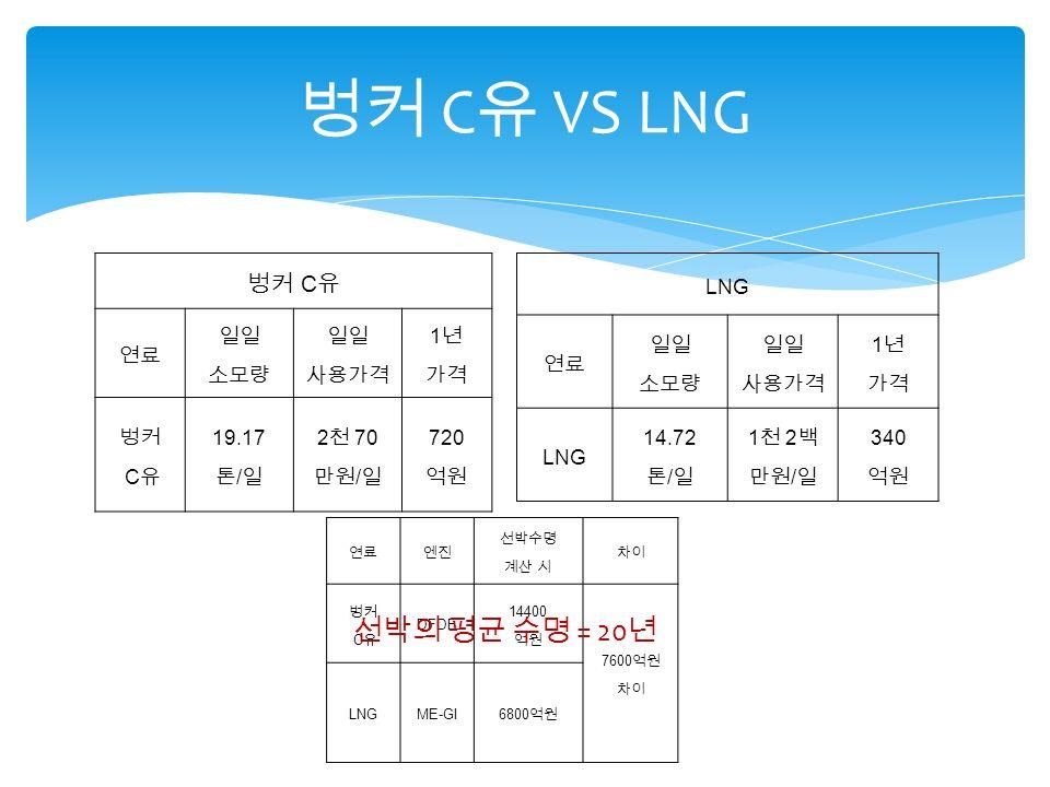 벙커 C 유 VS LNG 벙커 C 유 연료 일일 소모량 일일 사용가격 1 년 가격 벙커 C 유 19.17 톤 / 일 2 천 70 만원 / 일 720 억원 LNG 연료 일일 소모량 일일 사용가격 1 년 가격 LNG 14.72 톤 / 일 1 천 2 백 만원 / 일 340 억원 연료엔진 선박수명 계산 시 차이 벙커 C 유 DFDE 14400 억원 7600 억원 차이 LNGME-GI6800 억원 선박의 평균 수명 = 20 년