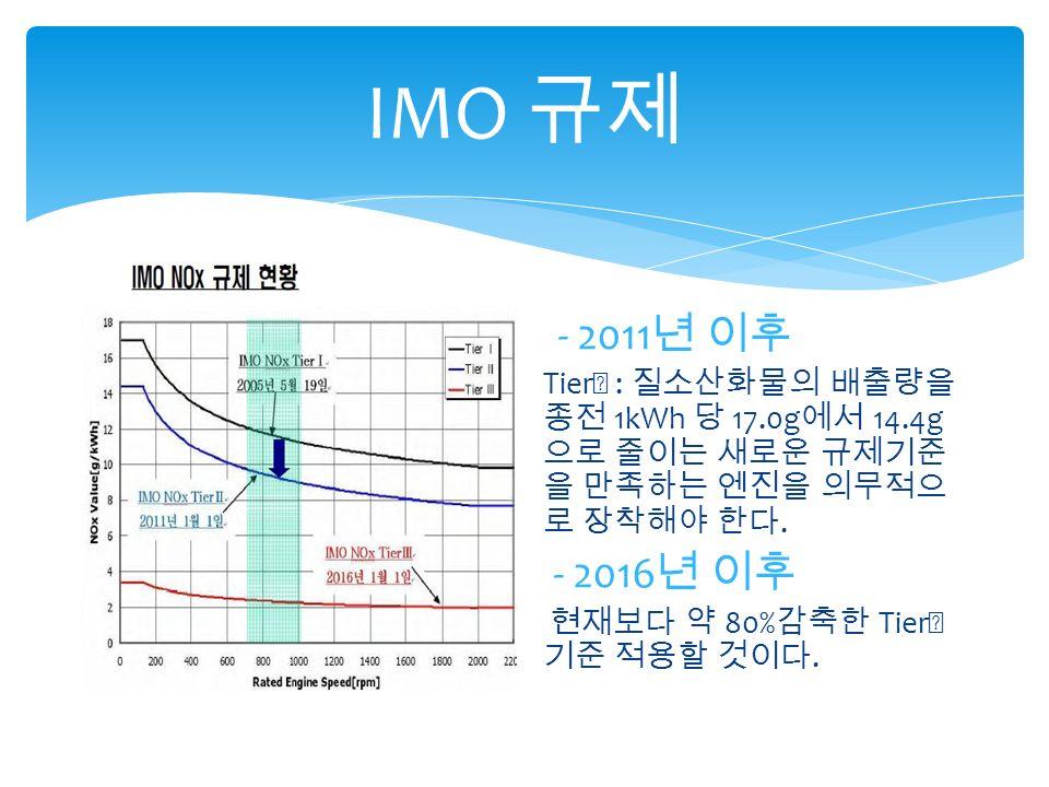 IMO 규제 - 2011 년 이후 Tier Ⅱ : 질소산화물의 배출량을 종전 1kWh 당 17.0g 에서 14.4g 으로 줄이는 새로운 규제기준 을 만족하는 엔진을 의무적으 로 장착해야 한다.