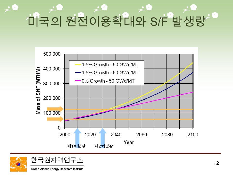 한국원자력연구소 Korea Atomic Energy Research Institute 12 미국의 원전이용확대와 S/F 발생량 제 1 처분장제 2 처분장