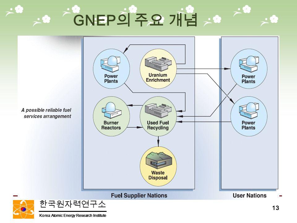 한국원자력연구소 Korea Atomic Energy Research Institute 13 GNEP 의 주요 개념