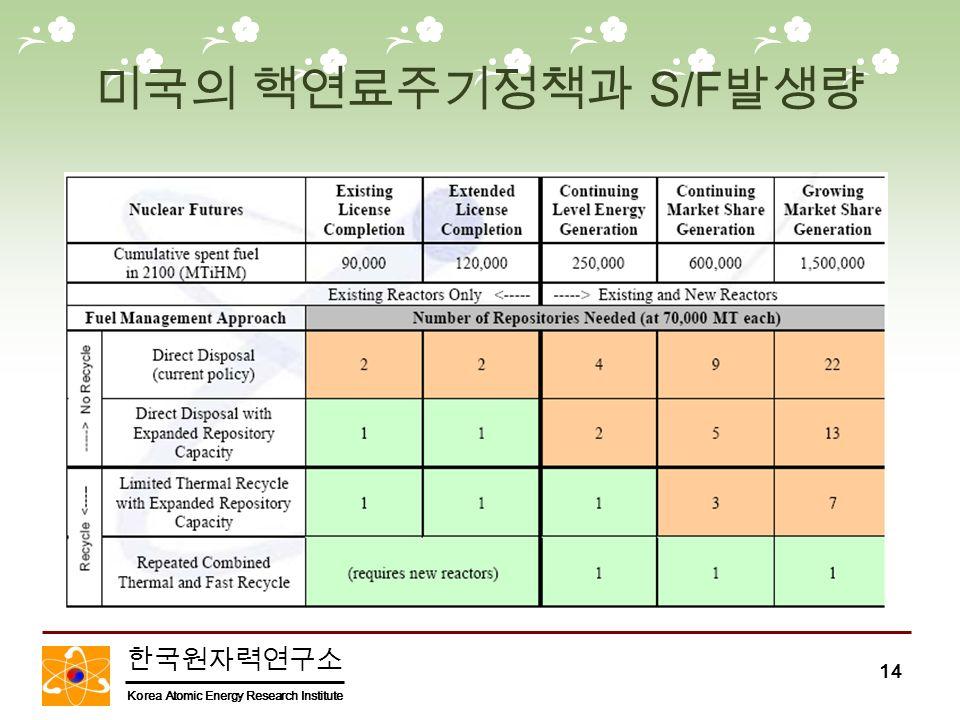한국원자력연구소 Korea Atomic Energy Research Institute 14 미국의 핵연료주기정책과 S/F 발생량