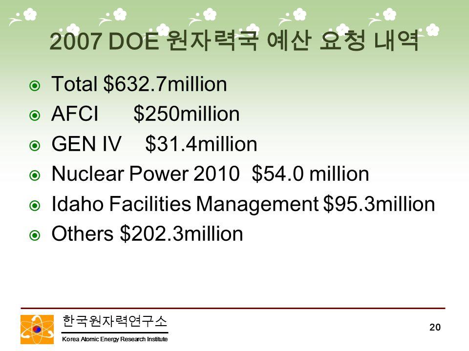 한국원자력연구소 Korea Atomic Energy Research Institute 20 2007 DOE 원자력국 예산 요청 내역  Total $632.7million  AFCI $250million  GEN IV $31.4million  Nuclear Power 2010 $54.0 million  Idaho Facilities Management $95.3million  Others $202.3million