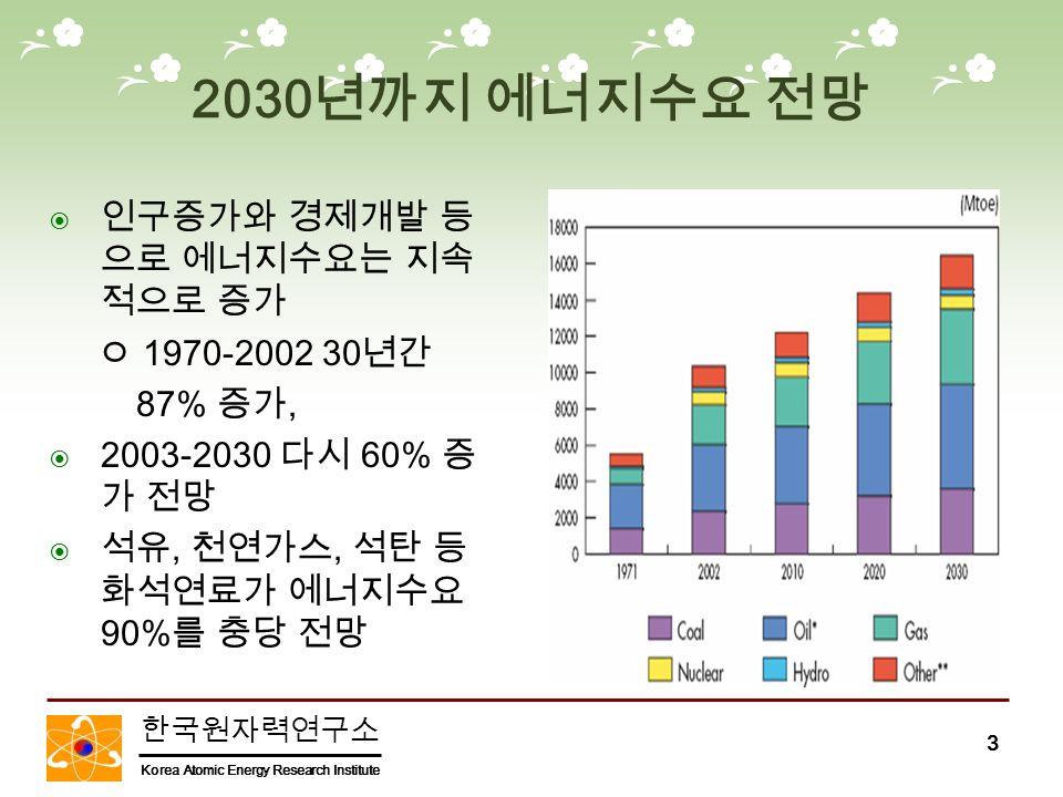 한국원자력연구소 Korea Atomic Energy Research Institute 3 2030 년까지 에너지수요 전망  인구증가와 경제개발 등 으로 에너지수요는 지속 적으로 증가 ㅇ 1970-2002 30 년간 87% 증가,  2003-2030 다시 60% 증 가 전망  석유, 천연가스, 석탄 등 화석연료가 에너지수요 90% 를 충당 전망