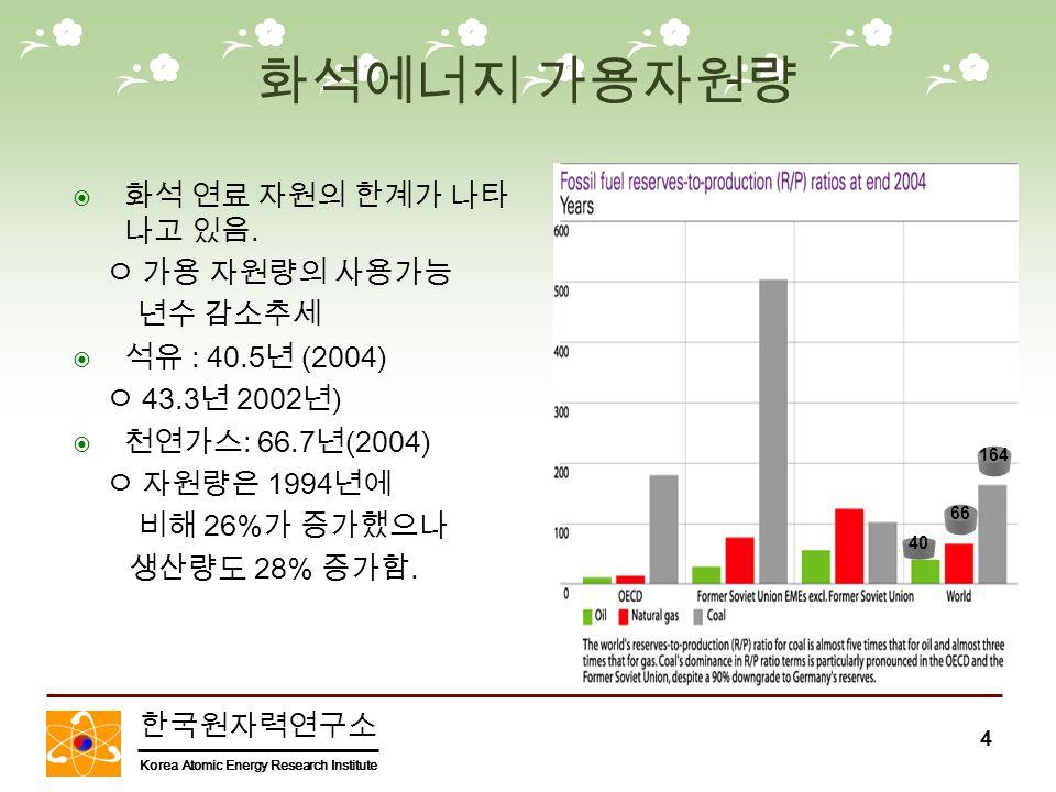 한국원자력연구소 Korea Atomic Energy Research Institute 4 화석에너지 가용자원량  화석 연료 자원의 한계가 나타 나고 있음.