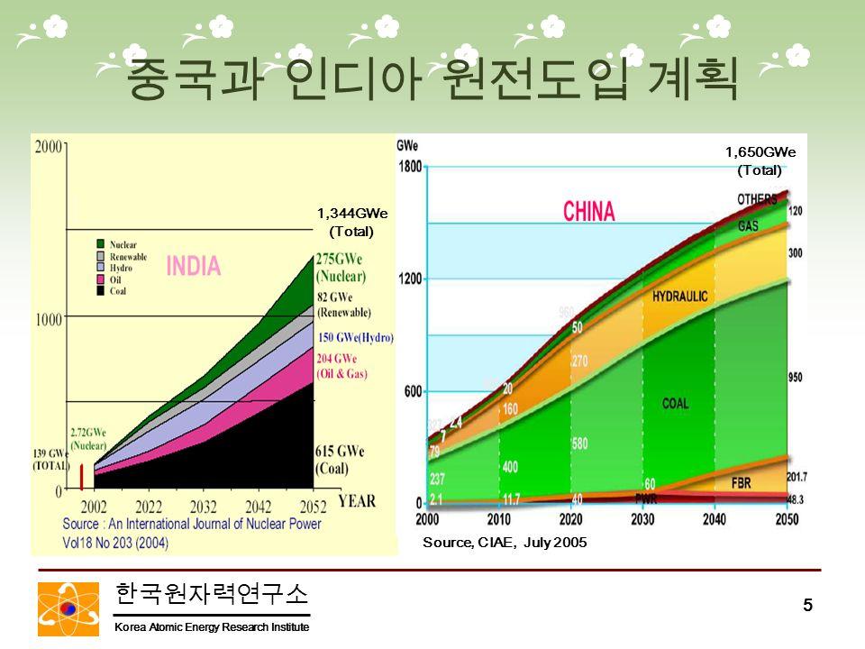 한국원자력연구소 Korea Atomic Energy Research Institute 5 중국과 인디아 원전도입 계획 1,344GWe (Total) Source, CIAE, July 2005 1,650GWe (Total)