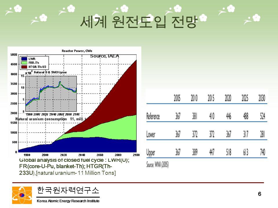 한국원자력연구소 Korea Atomic Energy Research Institute 6 Global analysis of closed fuel cycle : LWR(U); FR(core-U-Pu, blanket-Th); HTGR(Th- 233U),[natural uranium- 11 Million Tons] Source, IAEA 세계 원전도입 전망