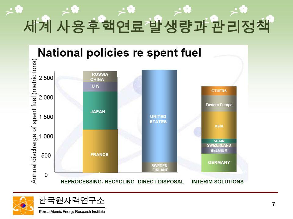 한국원자력연구소 Korea Atomic Energy Research Institute 7 세계 사용후핵연료 발생량과 관리정책