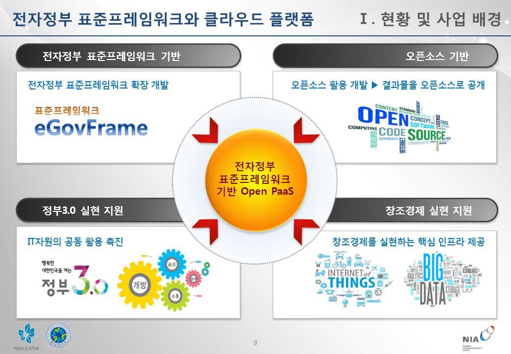 9 전자정부 표준프레임워크와 클라우드 플랫폼 전자정부 표준프레임워크 기반 오픈소스 기반 정부 3.0 실현 지원 창조경제 실현 지원 전자정부 표준프레임워크 기반 Open PaaS 전자정부 표준프레임워크 확장 개발오픈소스 활용 개발 ▶ 결과물을 오픈소스로 공개 IT자원의 공동 활용 촉진창조경제를 실현하는 핵심 인프라 제공 Ⅰ.