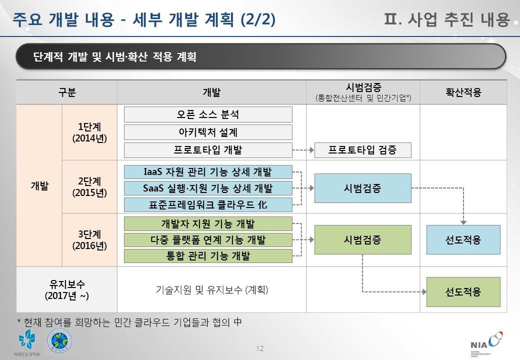 12 단계적 개발 및 시범 · 확산 적용 계획 구분개발 시범검증 ( 통합전산센터 및 민간기업 *) 확산적용 개발 1 단계 (2014 년 ) 2 단계 (2015 년 ) 3 단계 (2016 년 ) 유지보수 (2017 년 ~) 기술지원 및 유지보수 ( 계획 ) * 현재 참여를 희망하는 민간 클라우드 기업들과 협의 中 프로토타입 검증 시범검증 선도적용 주요 개발 내용 - 세부 개발 계획 (2/2) 오픈 소스 분석 아키텍처 설계 프로토타입 개발 IaaS 자원 관리 기능 상세 개발 SaaS 실행 ∙ 지원 기능 상세 개발 표준프레임워크 클라우드 化 개발자 지원 기능 개발 다중 플랫폼 연계 기능 개발 통합 관리 기능 개발 Ⅱ.
