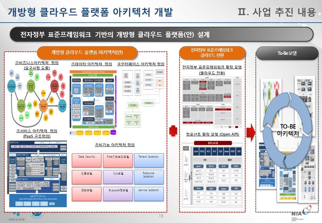 16 개방형 클라우드 플랫폼 아키텍처 개발Ⅱ.