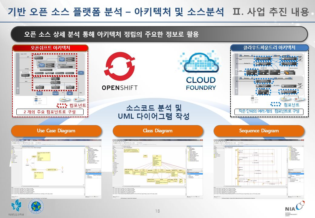 18 Use Case Diagram Class Diagram Sequence Diagram 소스코드 분석 및 UML 다이어그램 작성 오픈 소스 상세 분석 통해 아키텍처 정립의 주요한 정보로 활용 기반 오픈 소스 플랫폼 분석 – 아키텍처 및 소스분석Ⅱ.