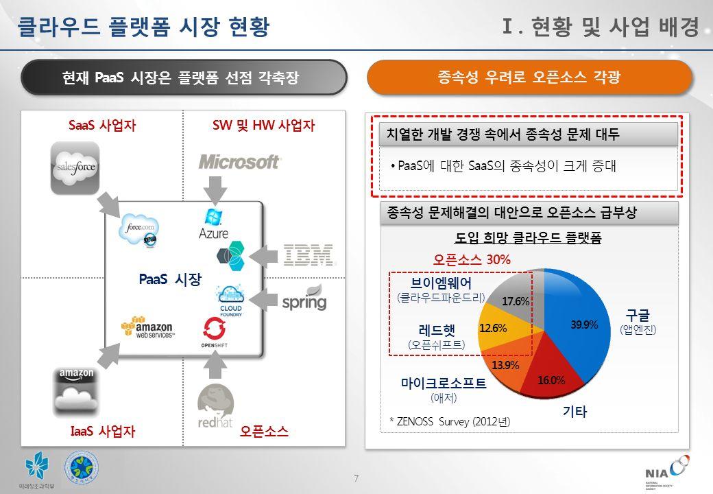 7 현재 PaaS 시장은 플랫폼 선점 각축장 종속성 우려로 오픈소스 각광 클라우드 플랫폼 시장 현황 SW 및 HW 사업자 SaaS 사업자 오픈소스 IaaS 사업자 PaaS 시장 치열한 개발 경쟁 속에서 종속성 문제 대두 PaaS에 대한 SaaS의 종속성이 크게 증대 종속성 문제해결의 대안으로 오픈소스 급부상 도입 희망 클라우드 플랫폼 구글 ( 앱엔진 ) 기타 마이크로소프트 (애저) 레드햇 (오픈쉬프트) 브이엠웨어 (클라우드파운드리) 오픈소스 30% 16.0% 39.9% 17.6% 12.6% 13.9% * ZENOSS Survey (2012 년 ) Ⅰ.