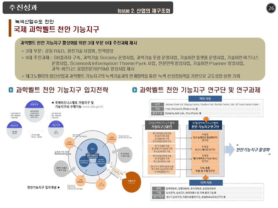 26 국제 과학벨트 천안 기능지구 추진성과 Issue 2.