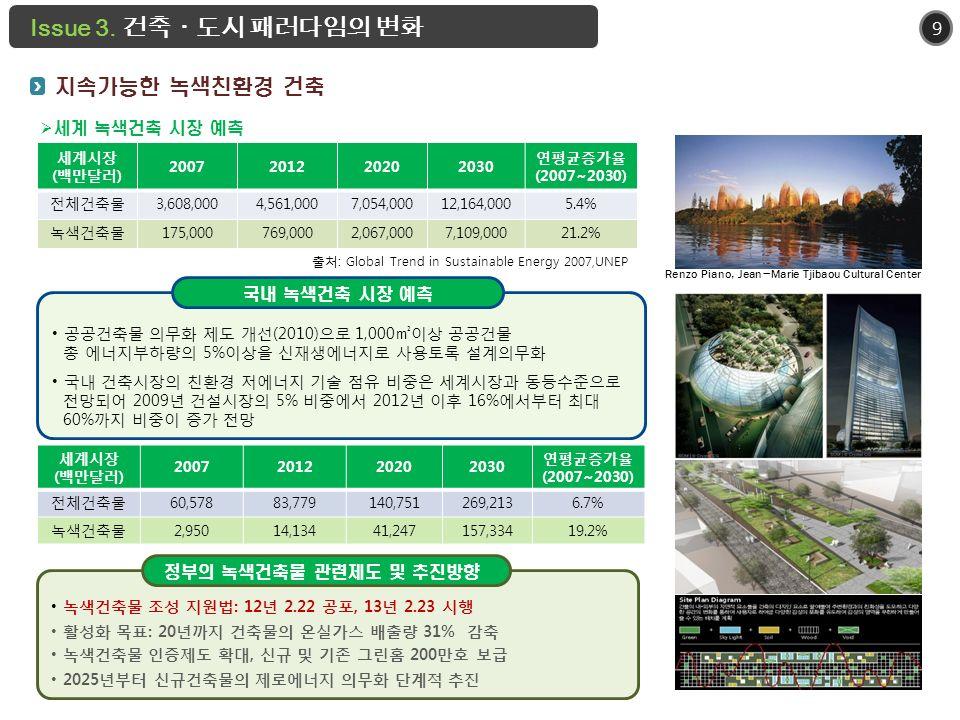 9 지속가능한 녹색친환경 건축 세계시장 ( 백만달러 ) 2007201220202030 연평균증가율 (2007~2030) 전체건축물 3,608,0004,561,0007,054,00012,164,0005.4% 녹색건축물 175,000769,0002,067,0007,109,00021.2% 출처 : Global Trend in Sustainable Energy 2007,UNEP 공공건축물 의무화 제도 개선(2010)으로 1,000㎡이상 공공건물 총 에너지부하량의 5% 이상을 신재생에너지로 사용토록 설계의무화 국내 건축시장의 친환경 저에너지 기술 점유 비중은 세계시장과 동등수준으로 전망되어 2009 년 건설시장의 5% 비중에서 2012 년 이후 16% 에서부터 최대 60% 까지 비중이 증가 전망 국내 녹색건축 시장 예측 세계시장 ( 백만달러 ) 2007201220202030 연평균증가율 (2007~2030) 전체건축물 60,57883,779140,751269,2136.7% 녹색건축물 2,95014,13441,247157,33419.2% Renzo Piano, Jean-Marie Tjibaou Cultural Center  세계 녹색건축 시장 예측 녹색건축물 조성 지원법 : 12 년 2.22 공포, 13 년 2.23 시행 활성화 목표 : 20 년까지 건축물의 온실가스 배출량 31% 감축 녹색건축물 인증제도 확대, 신규 및 기존 그린홈 200 만호 보급 2025 년부터 신규건축물의 제로에너지 의무화 단계적 추진 정부의 녹색건축물 관련제도 및 추진방향 Issue 3.