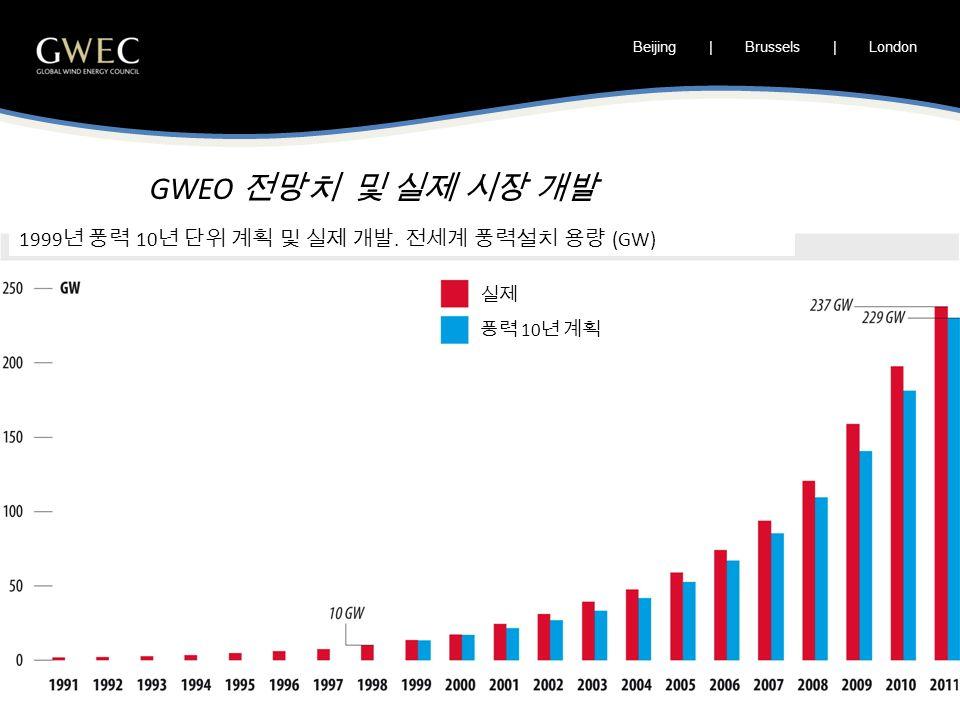 Beijing | Brussels | London GWEO 전망치 및 실제 시장 개발 1999 년 풍력 10 년 단위 계획 및 실제 개발.