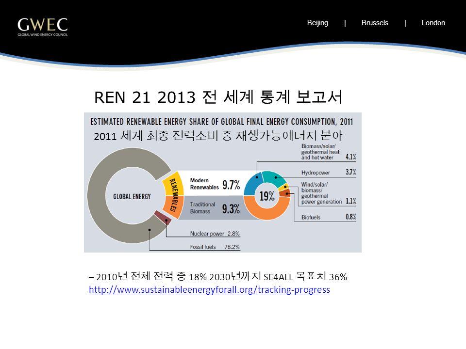 Beijing | Brussels | London REN 21 2013 전 세계 통계 보고서 – 2010 년 전체 전력 중 18% 2030 년까지 SE4ALL 목표치 36% http://www.sustainableenergyforall.org/tracking-progress 2011 세계 최종 전력소비 중 재생가능에너지 분야