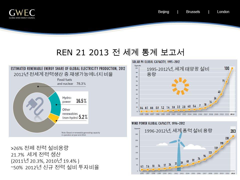 Beijing | Brussels | London REN 21 2013 전 세계 통계 보고서 >26% 전체 전력 설비용량 21.7% 세계 전력 생산 (2011 년 20.3%, 2010 년 19.4% ) ~50% 2012 년 신규 전력 설비 투자비율 2012 년 전세계 전력생산 중 재생가능에너지 비율 1995-2012 년, 세계 태양광 설비 용량 1996-2012 년, 세계 풍력 설비 용량