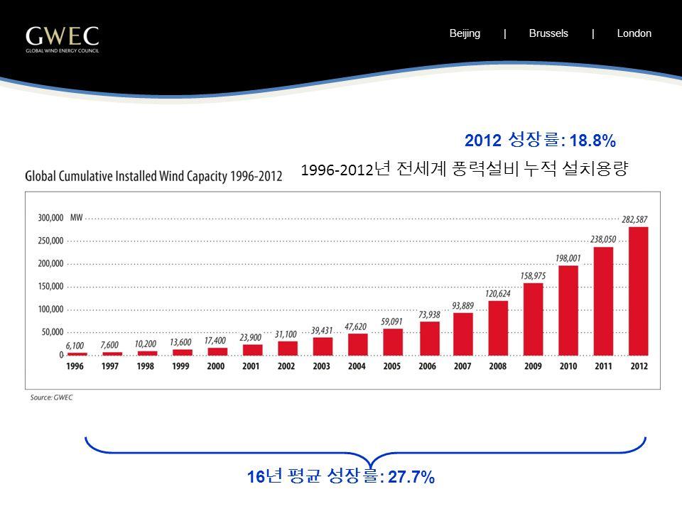 Beijing | Brussels | London 16 년 평균 성장률 : 27.7% 2012 성장률 : 18.8% 1996-2012 년 전세계 풍력설비 누적 설치용량