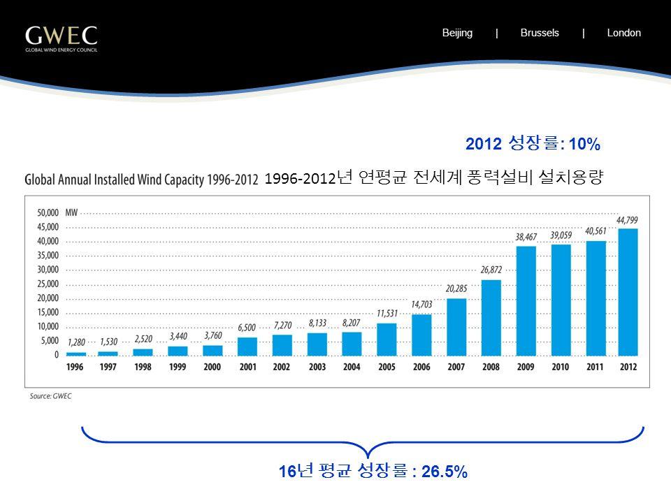 Beijing | Brussels | London 16 년 평균 성장률 : 26.5% 2012 성장률 : 10% 1996-2012 년 연평균 전세계 풍력설비 설치용량