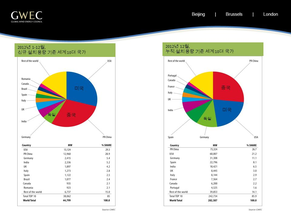 Beijing | Brussels | London 2012 년 1-12 월, 신규 설치 용량 기준 세계 10 대 국가 2012 년 12 월, 누적 설치 용량 기준 세계 10 대 국가 미국 중국 독일 중국 미국 독일