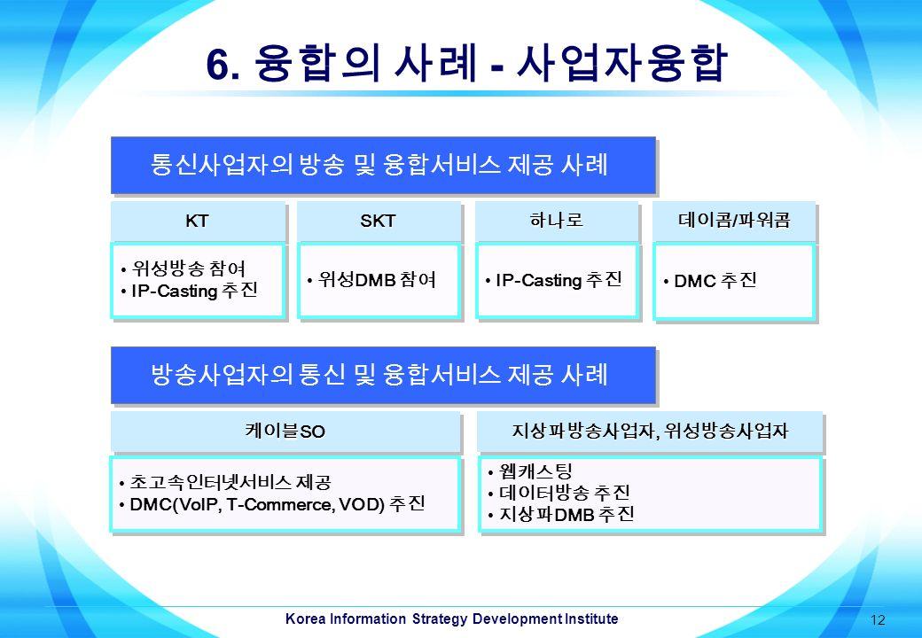 Korea Information Strategy Development Institute 12 6.