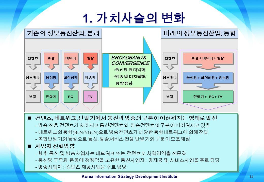 Korea Information Strategy Development Institute 14 1.